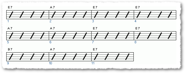 Groove from Blues licks from Buddy