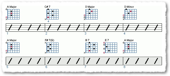 Groove from Playing From Chord Shapes - Page 6