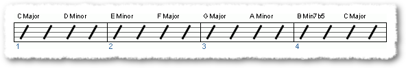 Groove from How to Construct Basic Chords