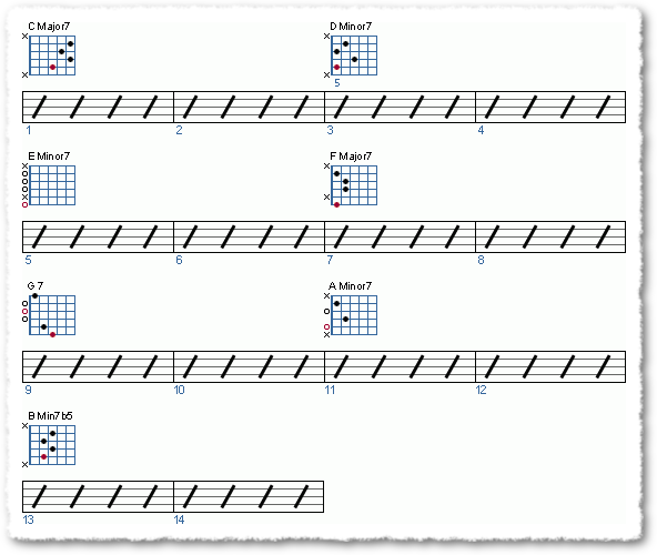 Groove from Modes of the Major Scale