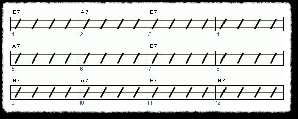 Groove from Blues Rhythm Guitar II