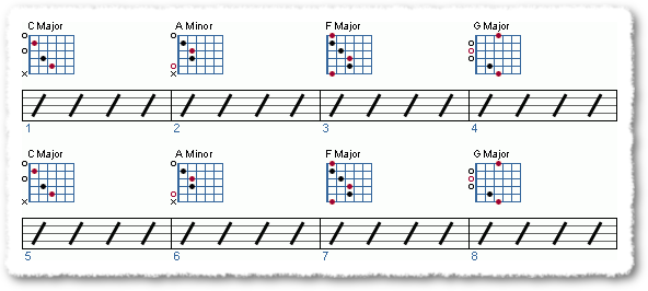 Groove from A Guide for Beginners - C Major Scale - Page 5