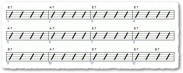 Groove from Basic Blues Shuffle