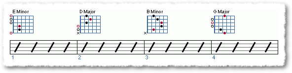 Groove from Applying The Pentatonic Scale - Page 6