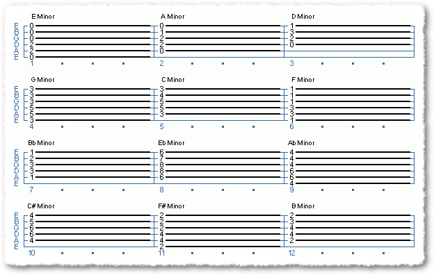 A Guide for Beginner - More Minor Chords