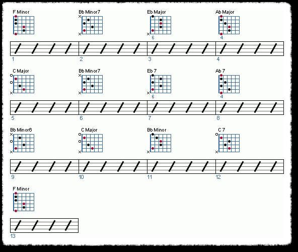 Really Sad Sounding Chord Progression | WholeNote Guitar Lesson