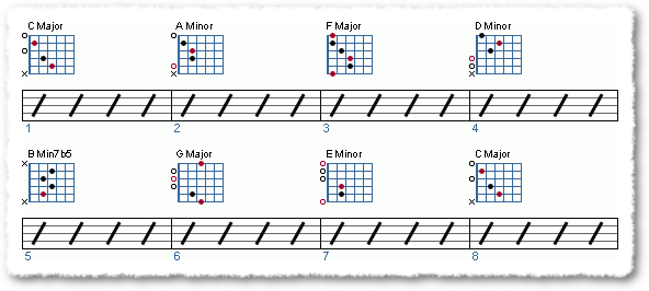 Building Chord Progressions