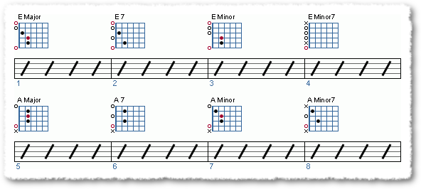 Open Chord Forms/ Moveable