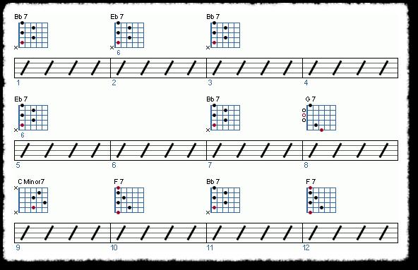 Basic Jazz-Blues Progression