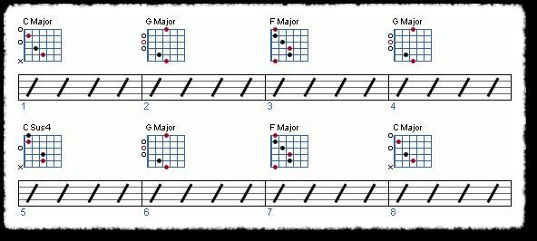 Major Scale Harmony
