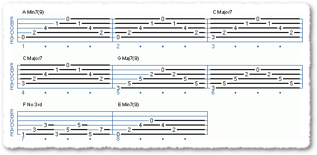 Chord Progression: Ninth Harmonies