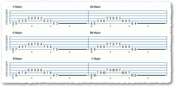 TRAINING FOR VOICE, EAR, & TONAL MEMORY - Page 4