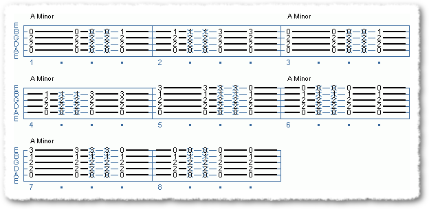 Common Minor Chord Variations