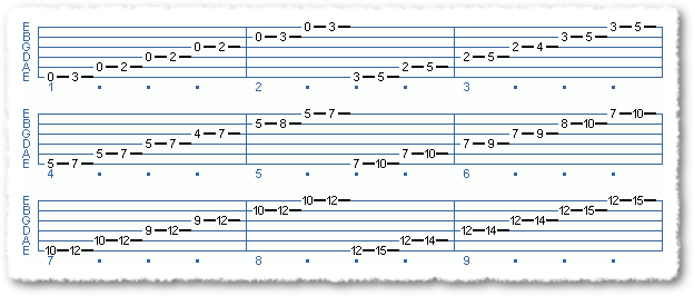 Pentatonic Scale Exercises