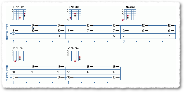 Know Your Fretboard - Page 6