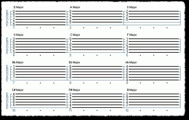 A Guide for Beginner - More Major Chords