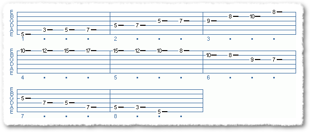 Main Sequence from Fast + Easy Blues Scale (part one)