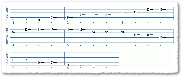 Main Sequence from Fast + Easy Blues Scale (part Two)