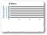 A Guide for Beginners - Minor Chords