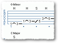 Minor Pentatonic Forms