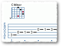 Modes and the C Aeolian Scale