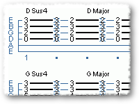 Using the Dsus4 Chord