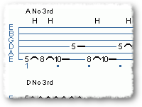 String-Skipping Pentatonic Patterns