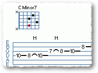 Using the C Dorian Scale and Cm7 Chord