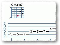 Modes of the Major Scale