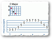 Arpeggio: C Major Scale