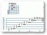 Moveable dominant 7th arpeggio
