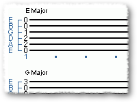 A Guide for Beginner - More Major Chords